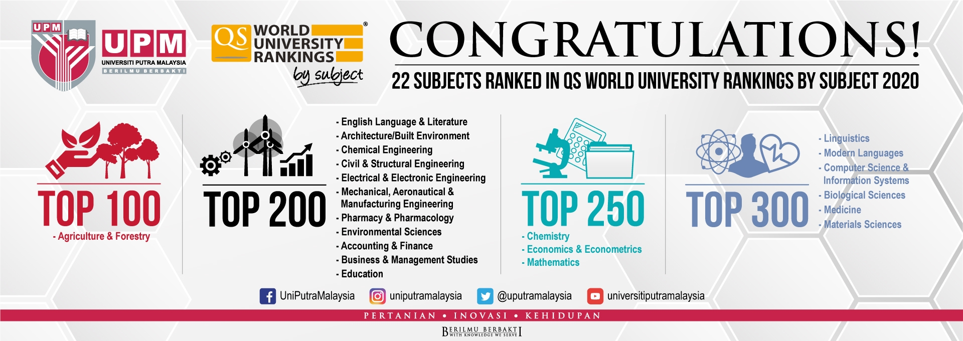 12 subjects from Universiti Putra Malaysia (UPM) were ranked among the best 200 in QS World University Rankings by Subject 2020